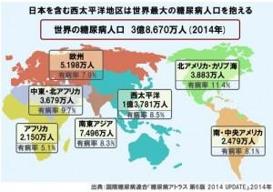 世界糖尿病人口が急増