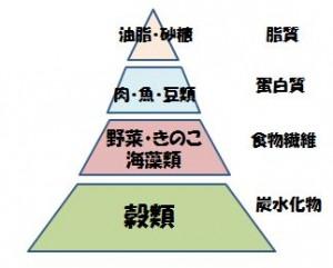 栄養バランスピラミッド