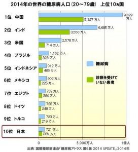 日本の糖尿病人口は世界10位