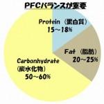 糖尿病の血糖値を下げるための食事の摂り方