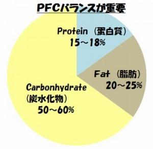 PFCバランスが重要