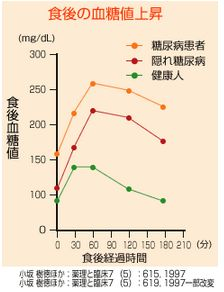 厚生労働省の食後高血糖の判定基準