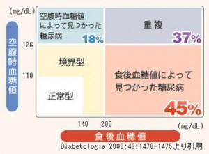 隠れ糖尿病が増えている