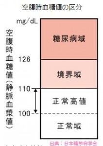 空腹時血糖値の診断基準