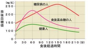 糖尿病患者の血糖値の変化