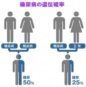 糖尿病の遺伝確率