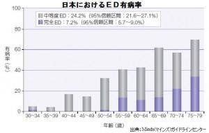 日本におけるED有病率