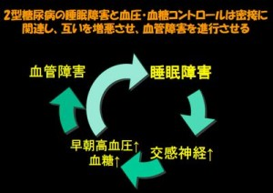 NHKガッテンが睡眠薬で糖尿病が治ると放送したその根拠が問題