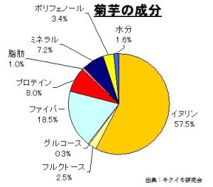 菊芋の有効成分