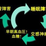 糖尿病と不眠の関係を解明|大阪市立大