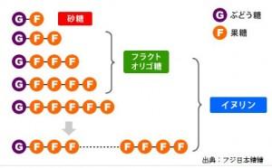 イヌリンの構造
