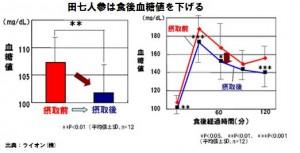 田七人参は食後の血糖値を下げる