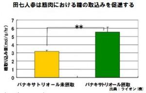 田七人参は血糖値を下げる