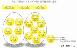 卵の栄養価