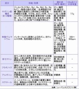 白井田七人参の有効成分
