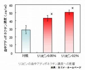 トマトの糖尿病に対する効果