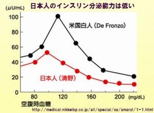 日本人の糖尿病患者ではインスリン分泌が少ない