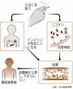 タバコは糖尿病のリスクを上げる