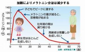 メラトニン分泌が減ると不眠になり糖尿病などのリスクが増える