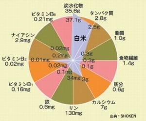 玄米と白米の栄養を比較