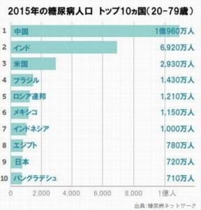 日本の糖尿病人口は世界9位で、成人男性の6人に1人が糖尿病