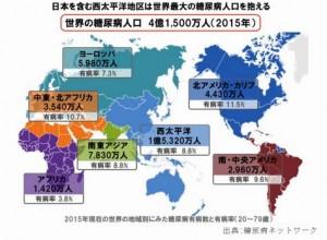 世界の糖尿病患者数が爆発的に増加している