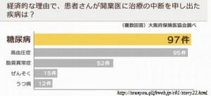 森永卓郎のライザップの食事法は糖尿病治療費より安いのか?