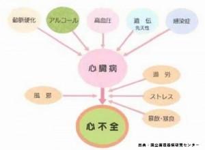 阿藤快さんの死因である心不全の原因