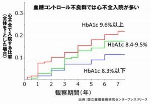 阿藤快さんの死因の心不全と糖尿病の関係