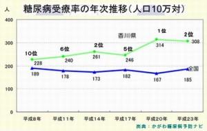 糖尿病ワースト1の香川県が行った糖尿病予防策とは