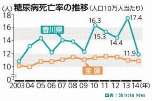 香川県は糖尿病の死亡率でもワースト県です