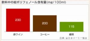 血糖下げるフィットライフコーヒーは糖尿病対策に最適