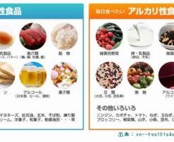 酸性食品は糖尿病のリスクを上げることをご存じですか