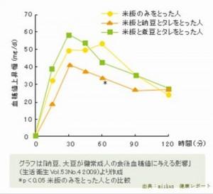 ミツカンは納豆は血糖値を下げることを明らかにした