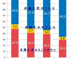 治療を受けていない糖尿病患者が35%と非常に多い