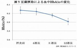 旭松食品は凍豆腐が血糖値を下げることを明らかにしました
