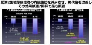 糖尿病を微弱電流と温熱療法で治す医療器具を熊本大学が開発中