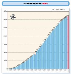 糖尿病腎症の人工透析の費用は500万円です
