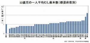 日本経済新聞によれば歯周病を予防は糖尿病の予防につながる