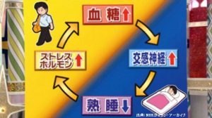 NHKガッテンの問題は本当に睡眠薬で糖尿病が治るのか?
