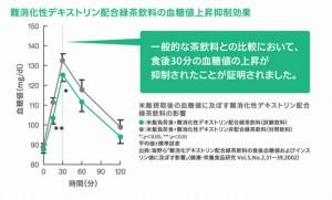 糖尿病でオススメのサプリは食後血糖値を下げる緑茶習慣
