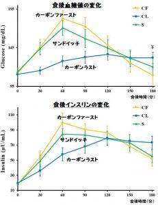 食後高血糖を予防するにはカーボ・ラストがべジ・ファーストより良い