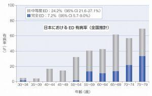 糖尿病のEDではバイアグラが効かないと日本性機能学会が発表