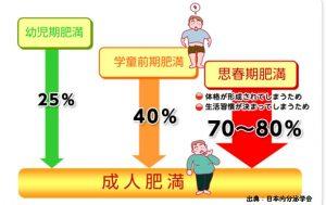 7歳で肥満児の男子は将来、糖尿病になる可能性が高い