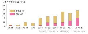 日本性機能学会が糖尿病ではEDが多いと発表