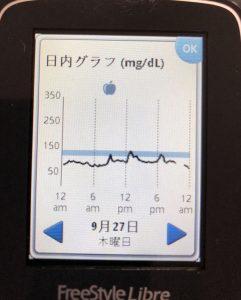 フリースタイルリブレを使えば食後高血糖を測ることができます