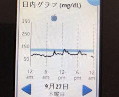 フリースタイルリブレで測定した糖質制限での食後高血糖の値は?