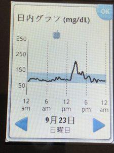 天丼を食べたらフリースタイル・リブレで測った食後高血糖は急上昇