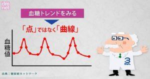 フリースタイル・リブレなら血糖トレンドを調べることができます