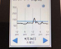 運動で食後高血糖を下げてみました